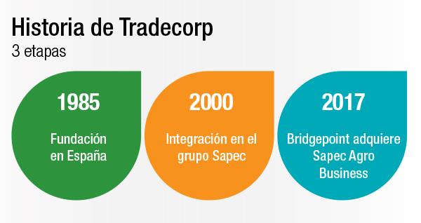 Historia de Tradecorp - 3 etapas